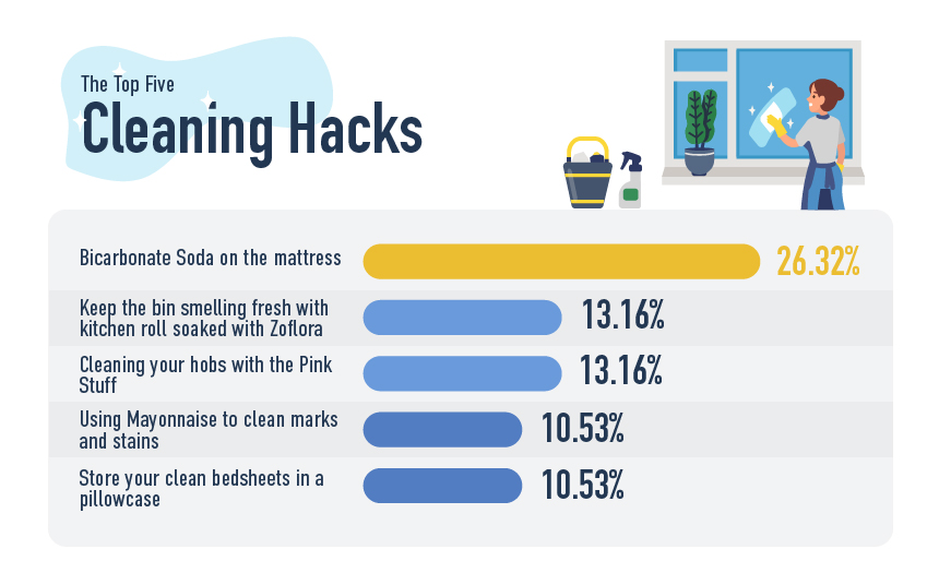 Top 5 Cleaning Hacks