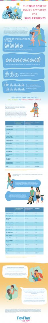 The true cost of family activies for a single parent family #CostOfSingleParenting