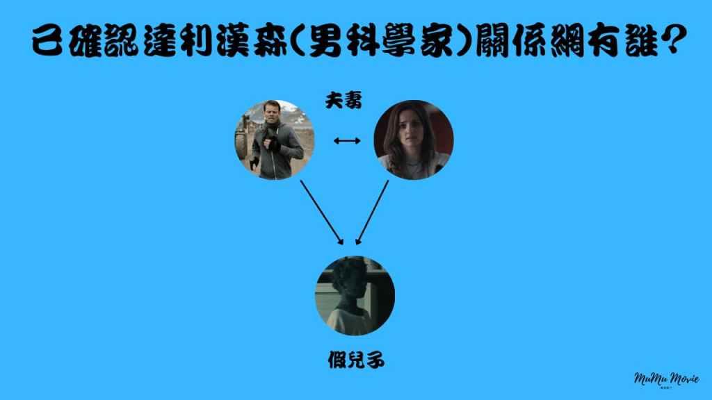 season01S05卡特拉之謎美劇中已確認達利漢森男科學家關係網有誰