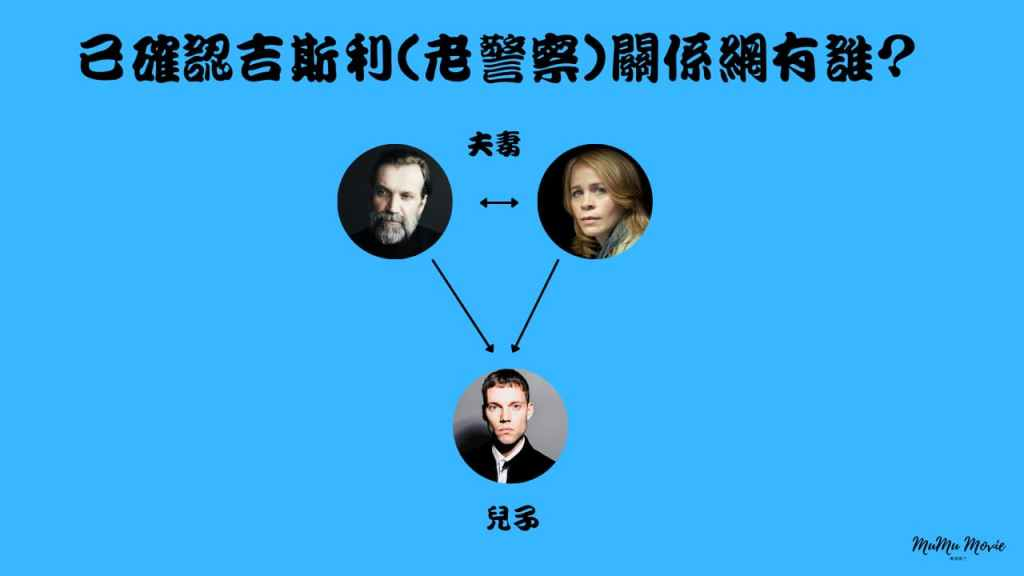 season01 S01 S08卡特拉之謎美劇中已確認吉斯利老警察關係網有誰