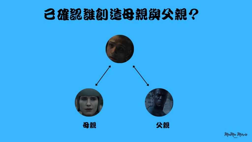 season01 S06異星災變美劇中已確認誰創造母親與父親?