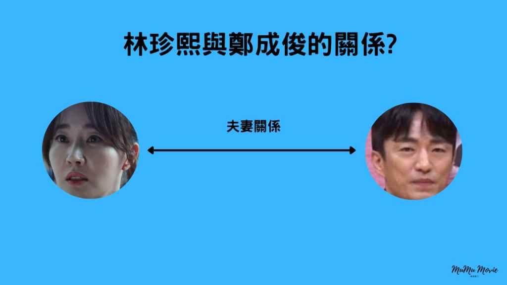 咒術屍戰電影中林珍熙與鄭成俊的關係