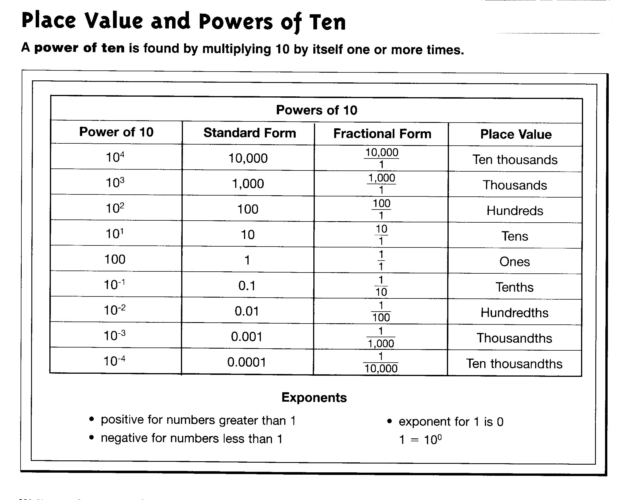 Multiplying Decimals By Powers Of Ten Worksheet