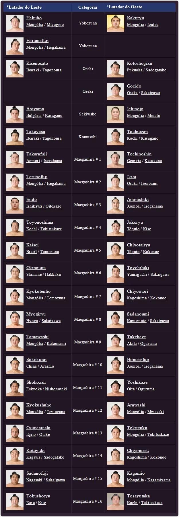 Ranking de lutadores para o Grande Torneio de Sumô de Ano Novo 2015 (Imagem: Reprodução/Nihon Sumo Kyokai/Edição MN)