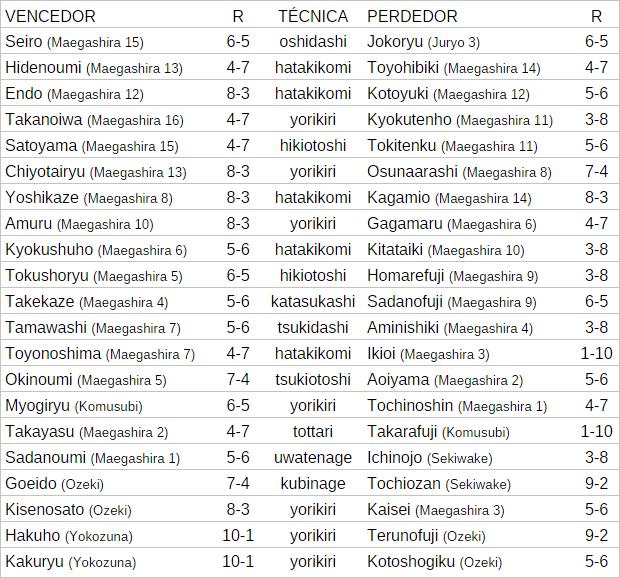 Resultados do 11º dia do Torneio de Sumô de Nagoya (Imagem: Mundo-Nipo)