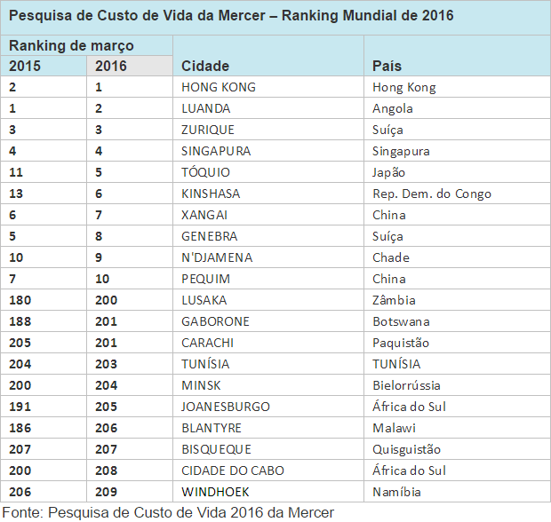 Ranking Custo de Vida 2016 / Consultoria Mercer (Foto: Edição Mundo-Nipo)