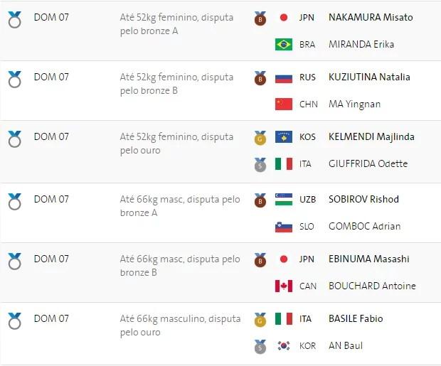 Resultados do judô em 07/08/2016 (Foto: Rio 2016/Montagem MN)