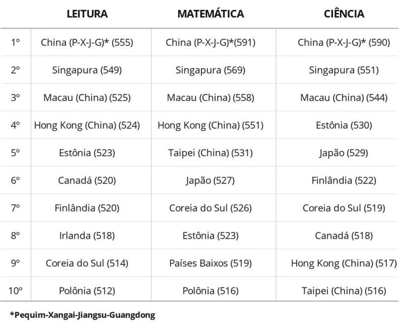 Resultados do Pisa 2018-2019 | Fonte: OCDE / Montagem Mundo-Nipo.com