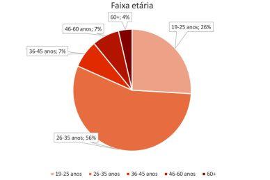 custo de vida em Aveiro - gráfico faixa etária