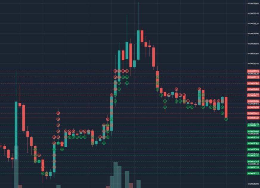 bitsgap cuadricula de mercado