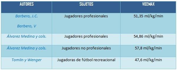 Tabella 6. Autori e studi di misurazione VO2max in diversi atleti.