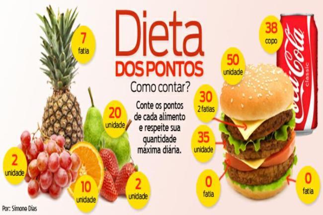 tabela da dieta dos pontos 300x200 - Dieta para perder peso: Veja cardápio para emagrecer