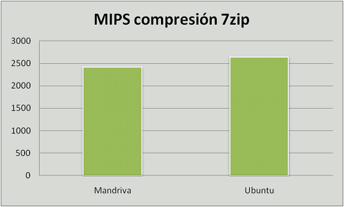 Ubuntu vs. Mandriva, comprimir con 7zip
