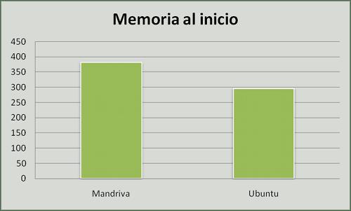 Ubuntu vs. Mandriva, memoria al inicio