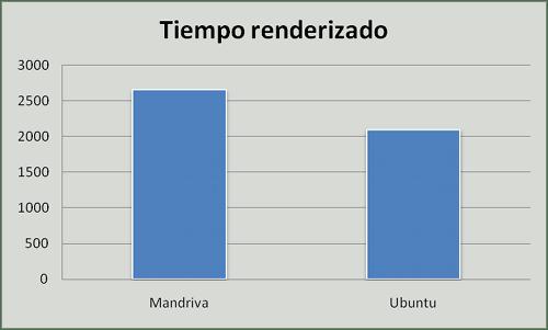 Ubuntu vs. Mandriva, renderizado