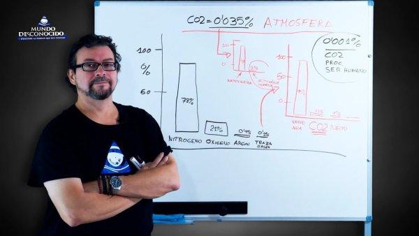 La Gran Estafa del CO2