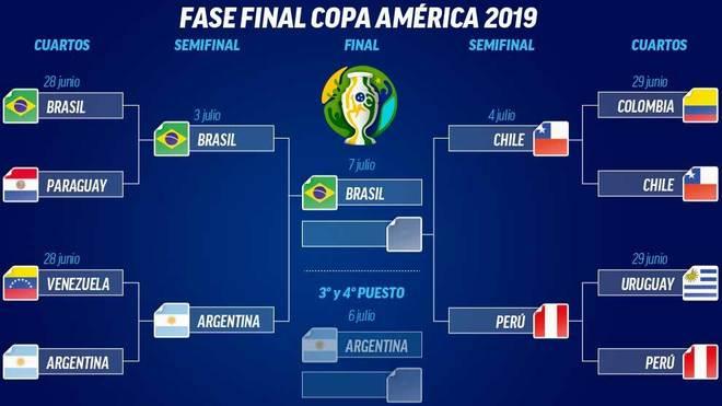 Los cuartos de final dejan las primeras sorpresas de la Copa América