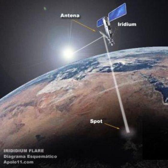 Diagrama esquemático del reflejo de la luz solar en la antena del satélite - apollo11.com