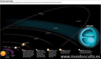 el-sistema-solar-hoy Todo sobre Nibiru
