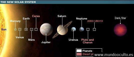 newplanetarysystem Todo sobre Nibiru