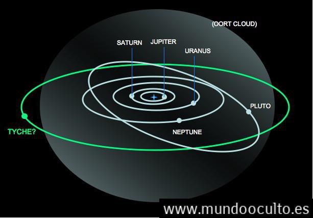 tyche-orbita Todo sobre Nibiru