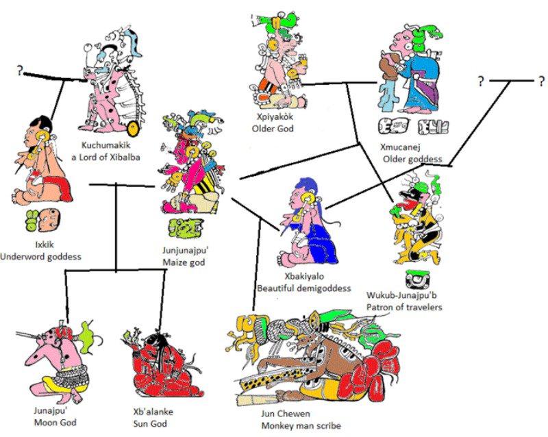 Árbol genealógico de los dioses y semidioses mencionados en el Popol Vuh. (Xjunajpù/CC BY-SA 3.0)