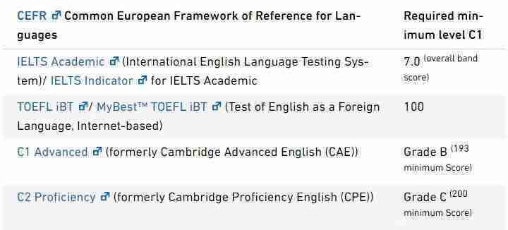 الشهادات المقبولة للغة الإنجليزية