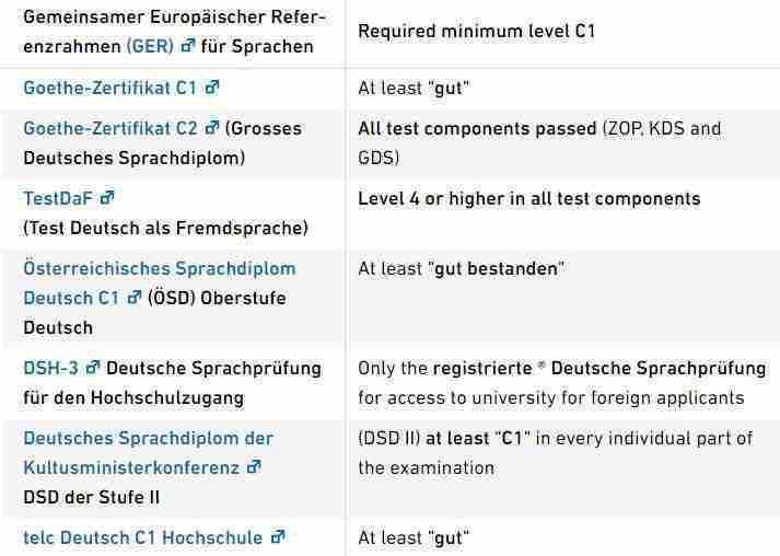 الشهادات المقبولة للغة الألمانية