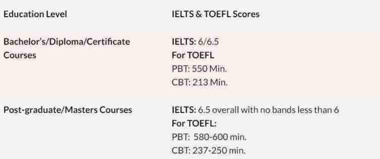 هل تحتاج لشهادة اللغة الإنجليزية من IELTS أو TOEFL للدراسة في كندا؟