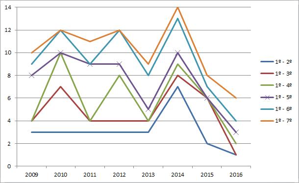 O Brasileirão mais equilibrado dos últimos anos?