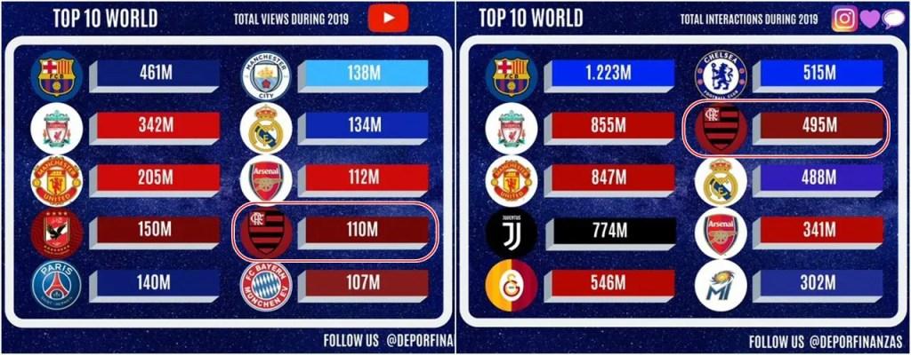 youtube instagram ranking 2019