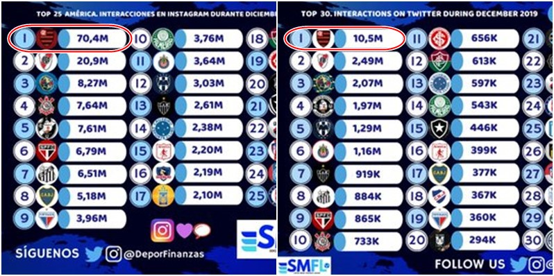 instagram twitter ranking flamengo