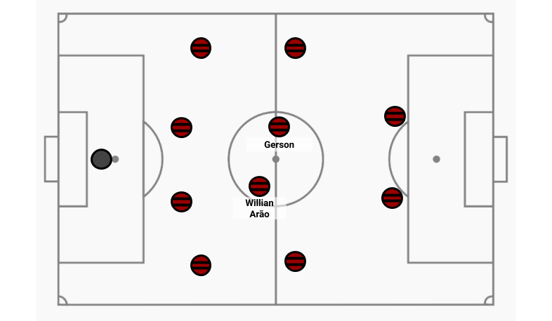 Arão Flamengo