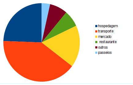 Distribuição dos nossos gastos para o mês de Julho