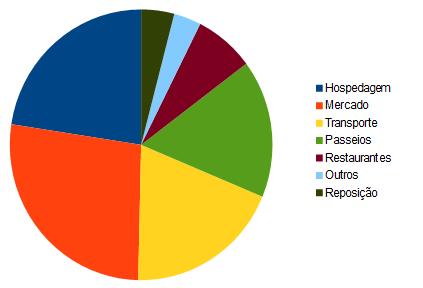 Distribuição dos gastos ao longo de toda a viagem até agora