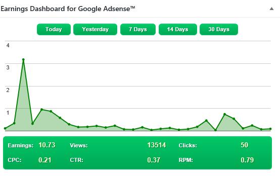 Nossos ganhos com o google adSense no último mês