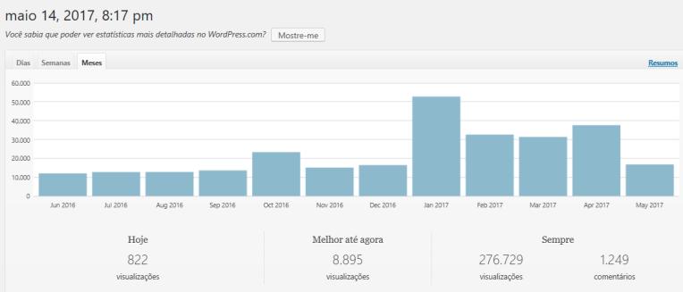 Quantidade de visitas no blog ao longo dos meses