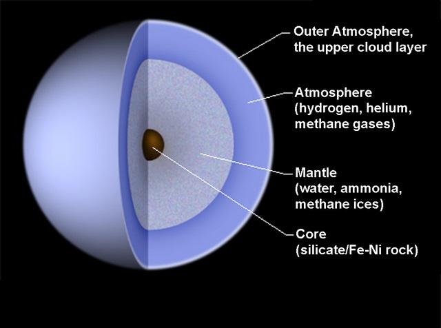 Urano é um planeta gasoso