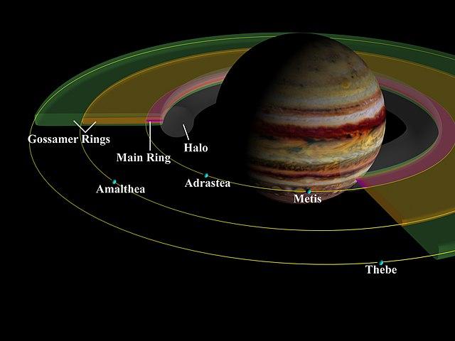 Os anéis de Júpiter