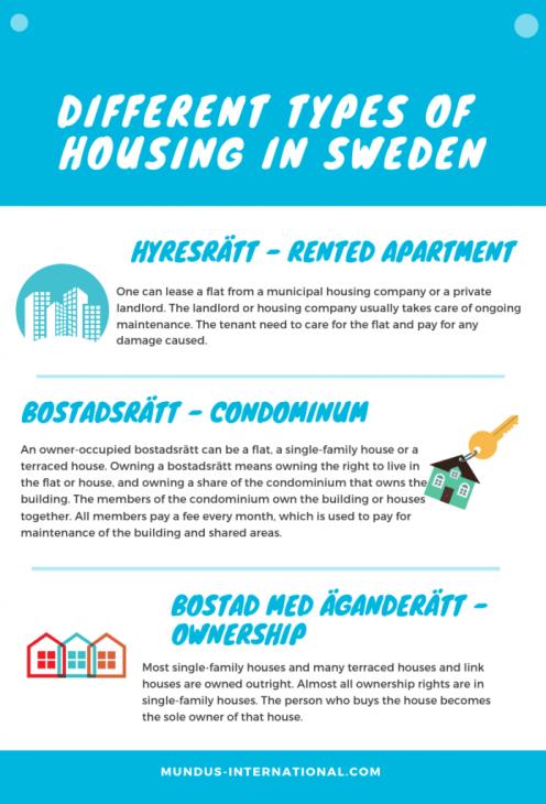 housing in Sweden