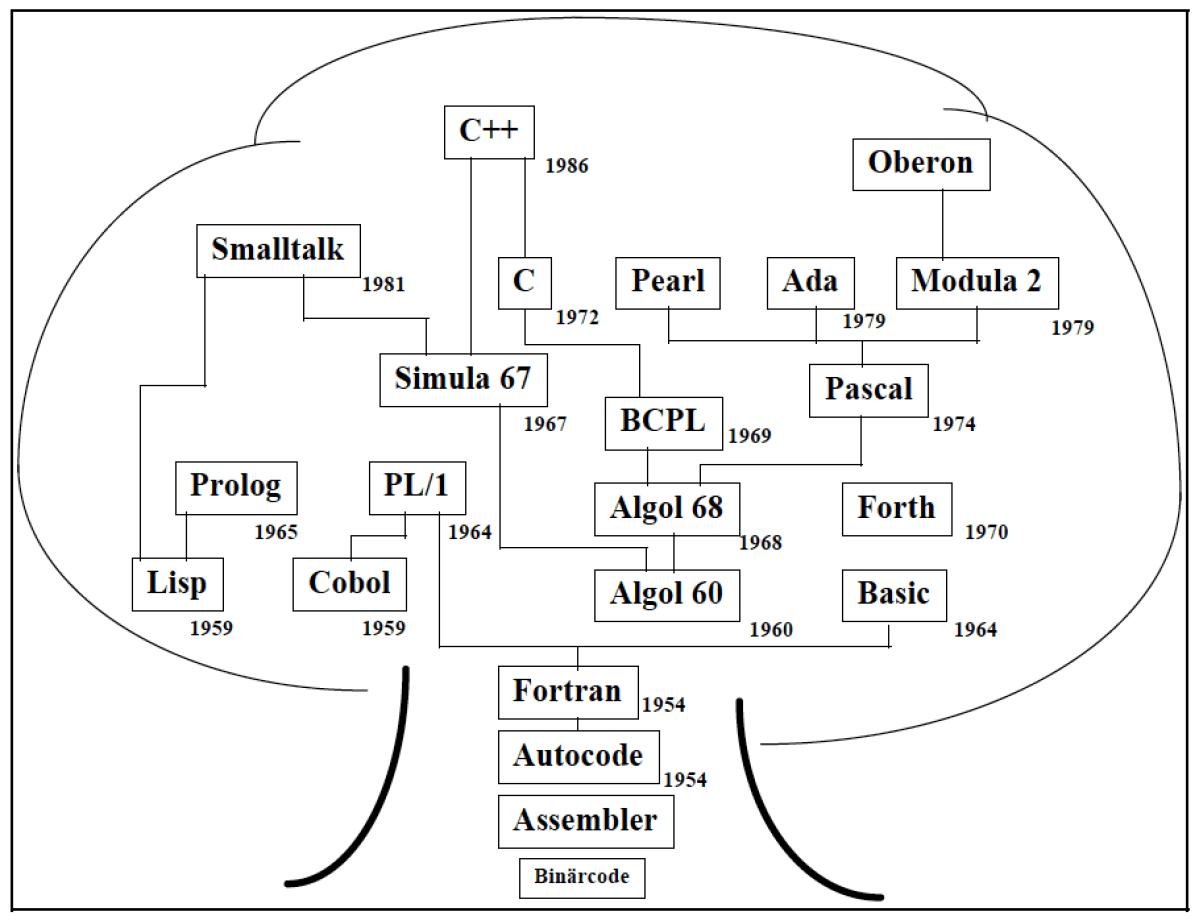 Sprachenbaum vor Java