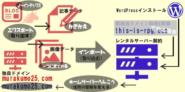 FC2ブログからワードプレス移転