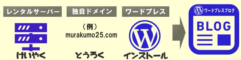 ワードプレスブログ
