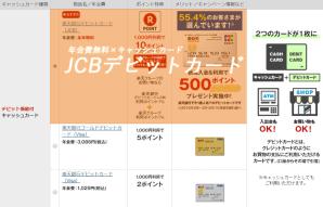 楽天JCBデビットカードを選ぶ。年会費無料なのである。持ってるだけではお金は発生しないタイプである。VISAじゃない方である。