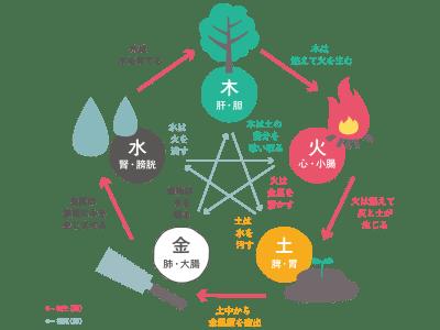 五行の相生と相剋の関係図