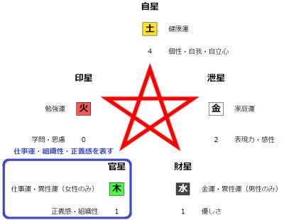 五行バランスの官星