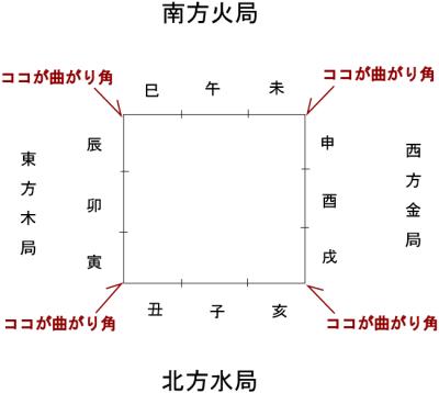 人生の曲がり角の図