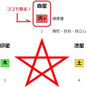 火の五行の自星の確認方法