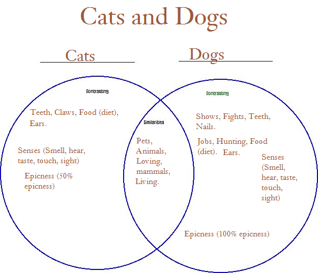 Venn Diagram Of Cats And Dog