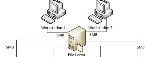network server solutions